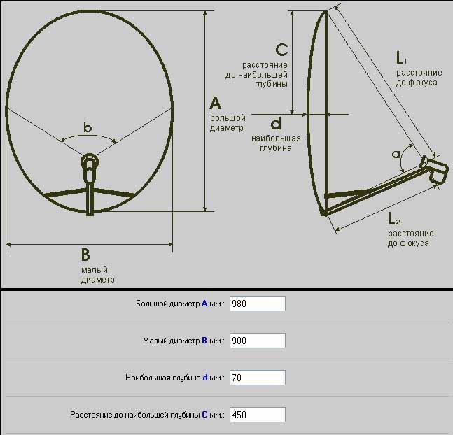 Расчет Фокусного Расстояния Параболической Антенны ...